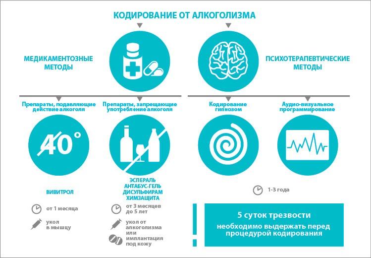 кодировка алкоголика в Воронеже